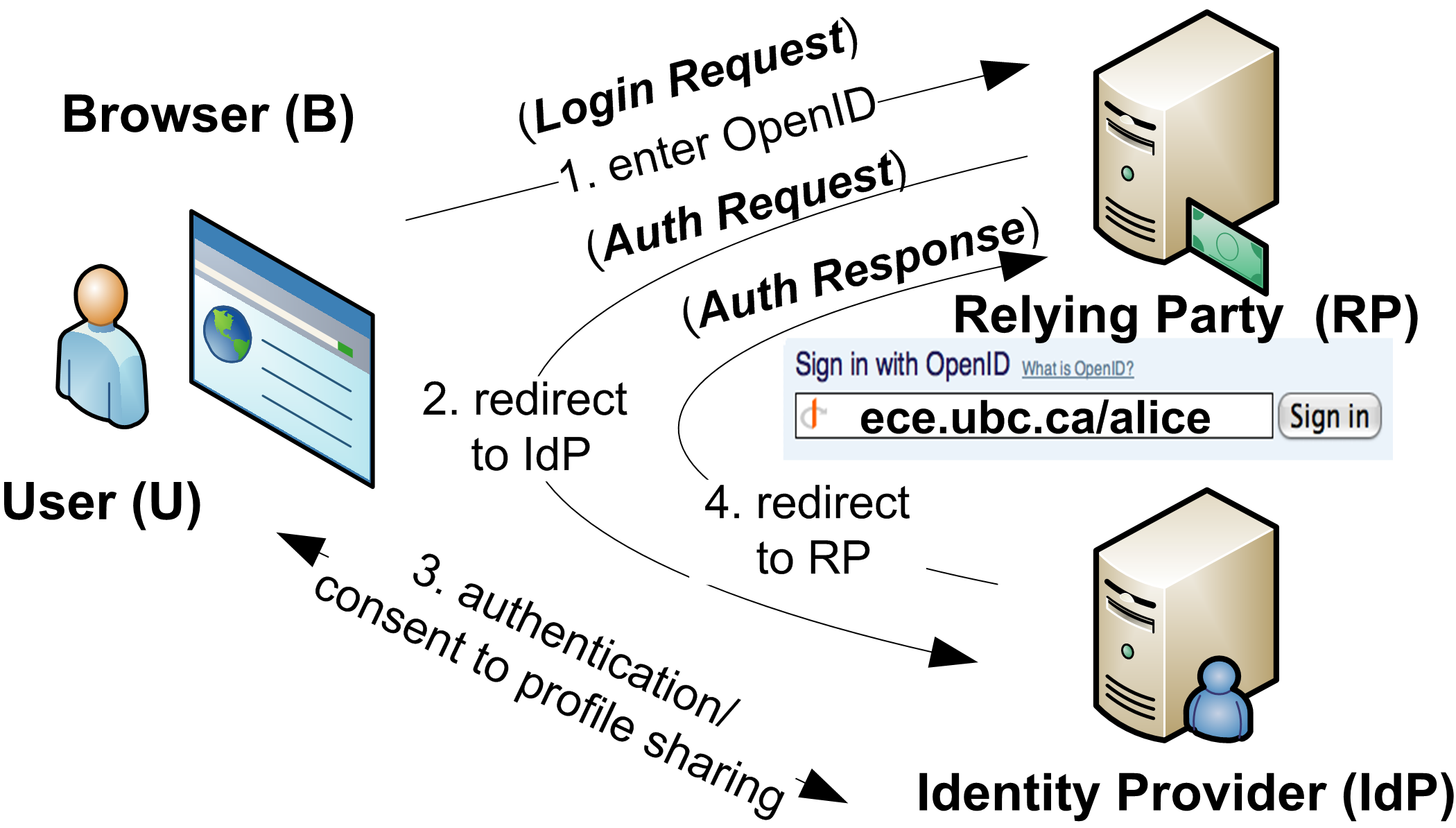 open id This is the first installment of my diaries on refactoring python3-openid the post is turning out pretty big so may be i should try doing them more often.